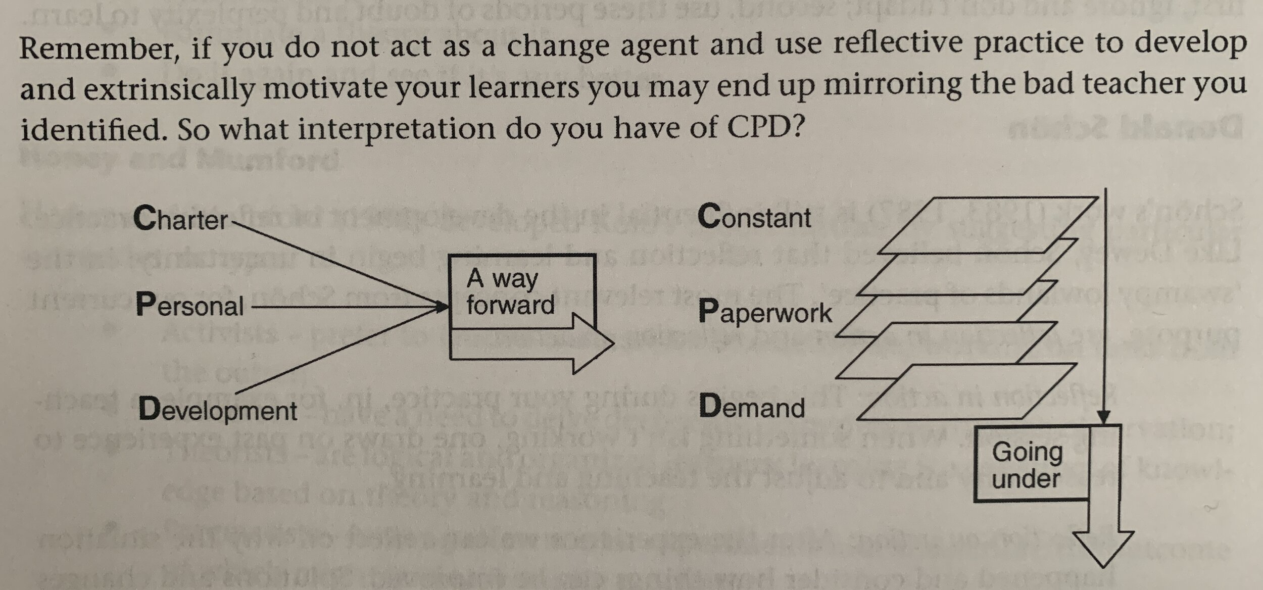 "The Reflective Practitioner ""CPD Diagram"", Screenshot October 2019,"