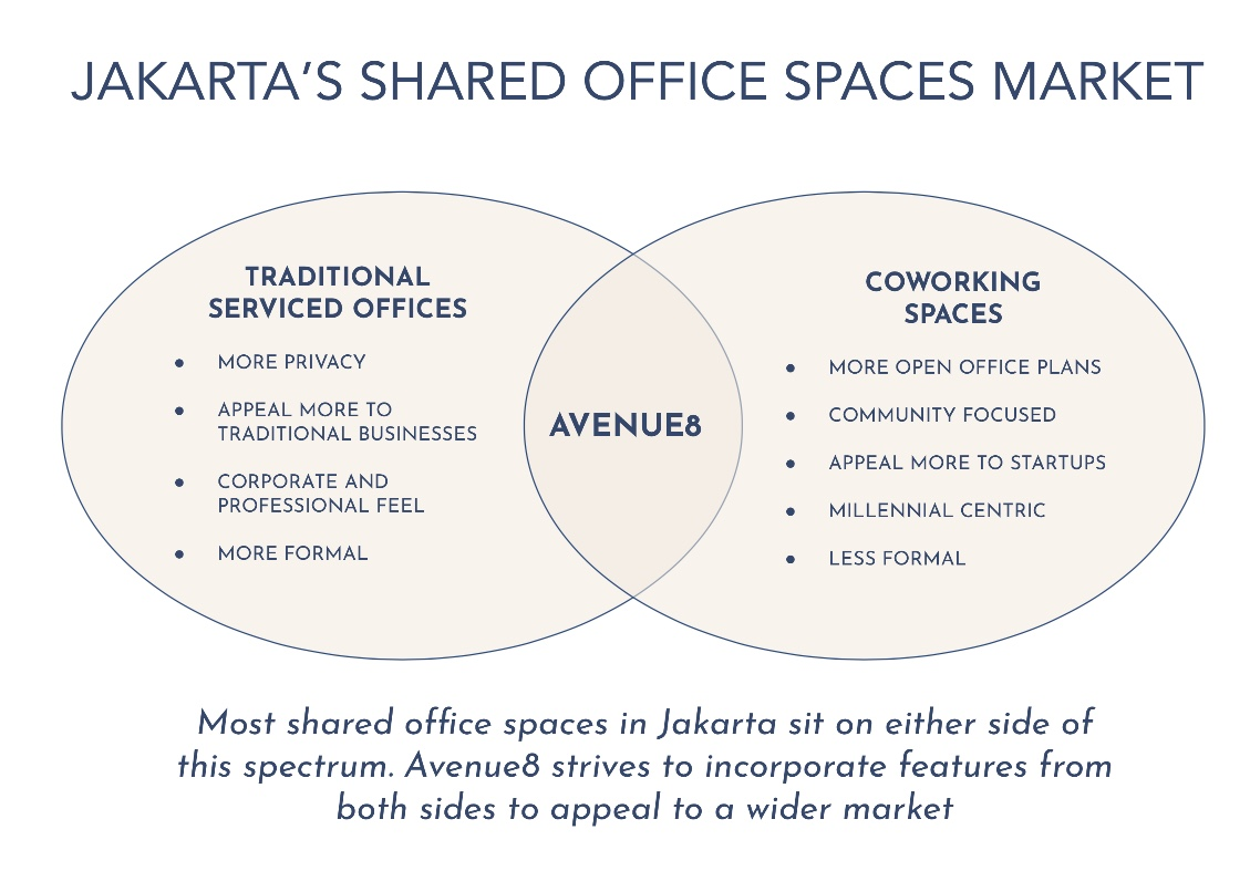 jakarta shared office space market.jpg