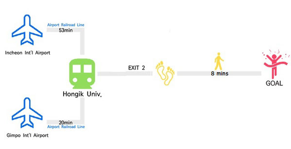 Upon your arrival at Hongik University station, get off from the Exit 2 which is the nearest exit to the office. You will arrive after around 8-10 mins walk.