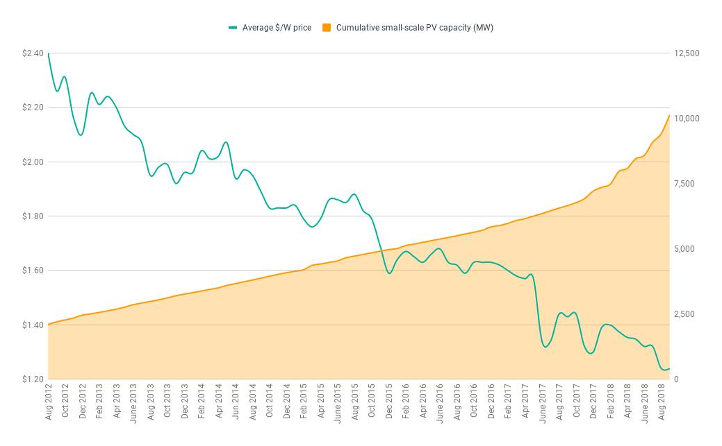 Solar system price (per watt) vs cumulative Australian small-scale PV system capacity. (Data via  Solar Choice  and  APVI )