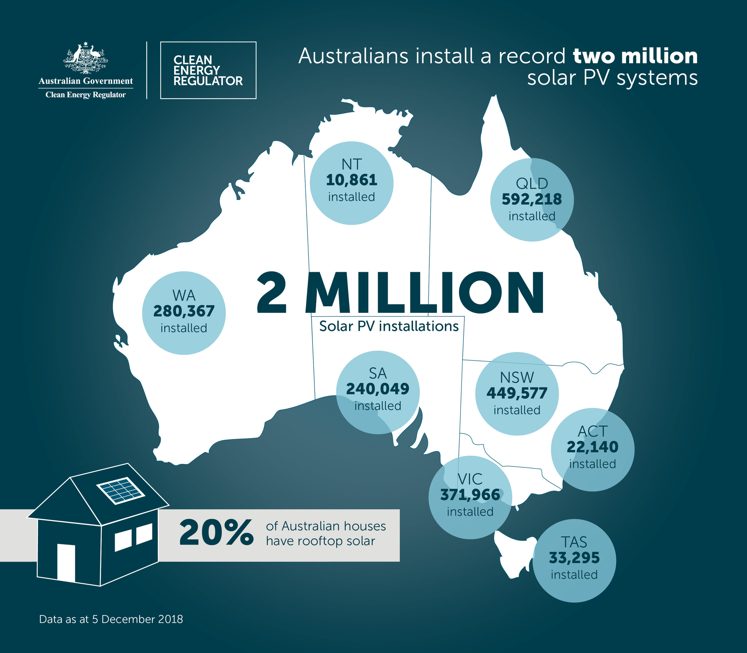Australia now has over 2 million small-scale solar PV systems. (Image via the Clean Energy Regulator.)