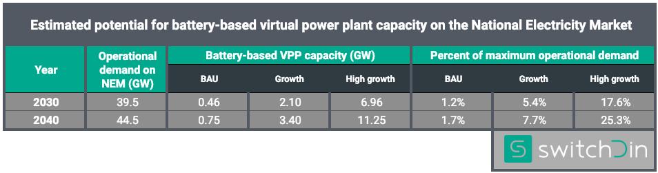 VPP uptake estimates BAU growth.png