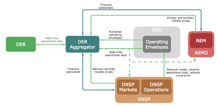 Proposed distribution system operator model that evolve is testing. (Source: ANU/Zepben.)