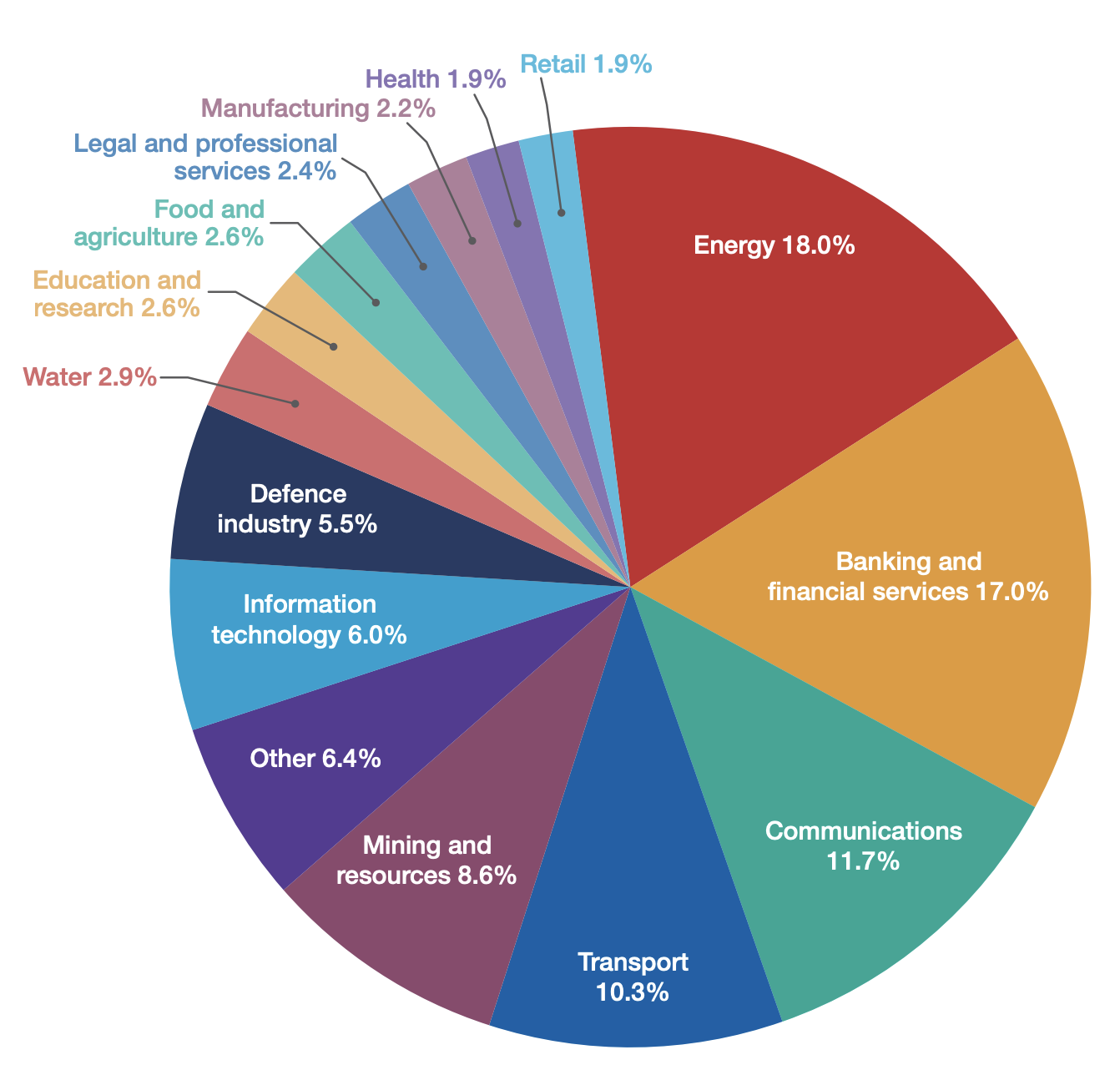 According to the Australian Cyber Security Centre's 2016 threat report, the energy and communications sectors had the highest number of compromised systems; the energy and mining/resources received the highest number of malicious emails.