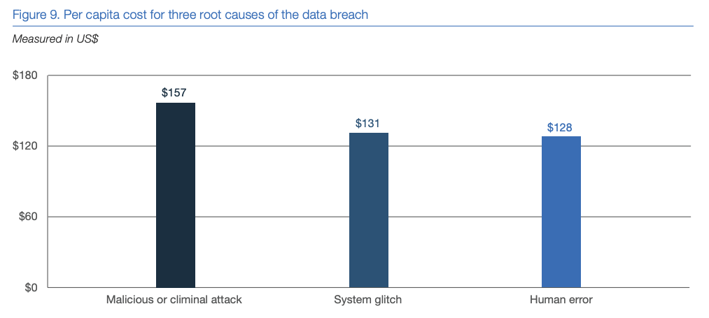 Average per-capita cost of a data breach, by breach root cause. (Source: 2018 Cost of a Data Breach Study by IBM Security Services and the Ponemon Institute)