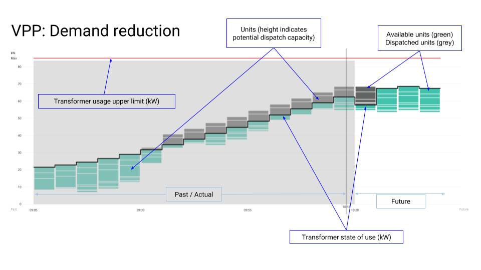 Demand reduction with a VPP: A screenshot from SwitchDin's virtual power plant management portal. (Click to enlarge.)