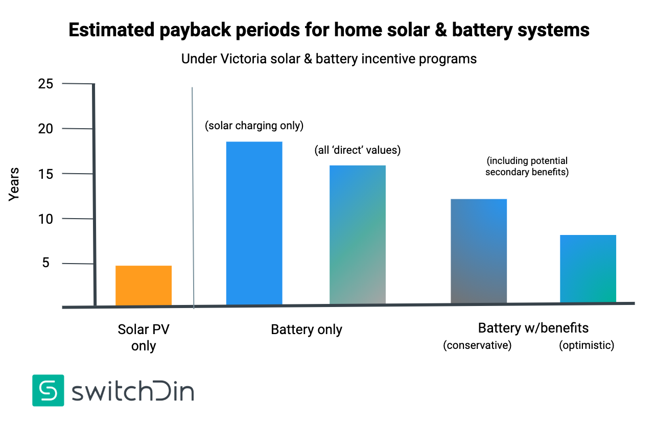 Estimates of battery storage system payback periods in Victoria under the state's battery incentive program and different value stream scenarios.