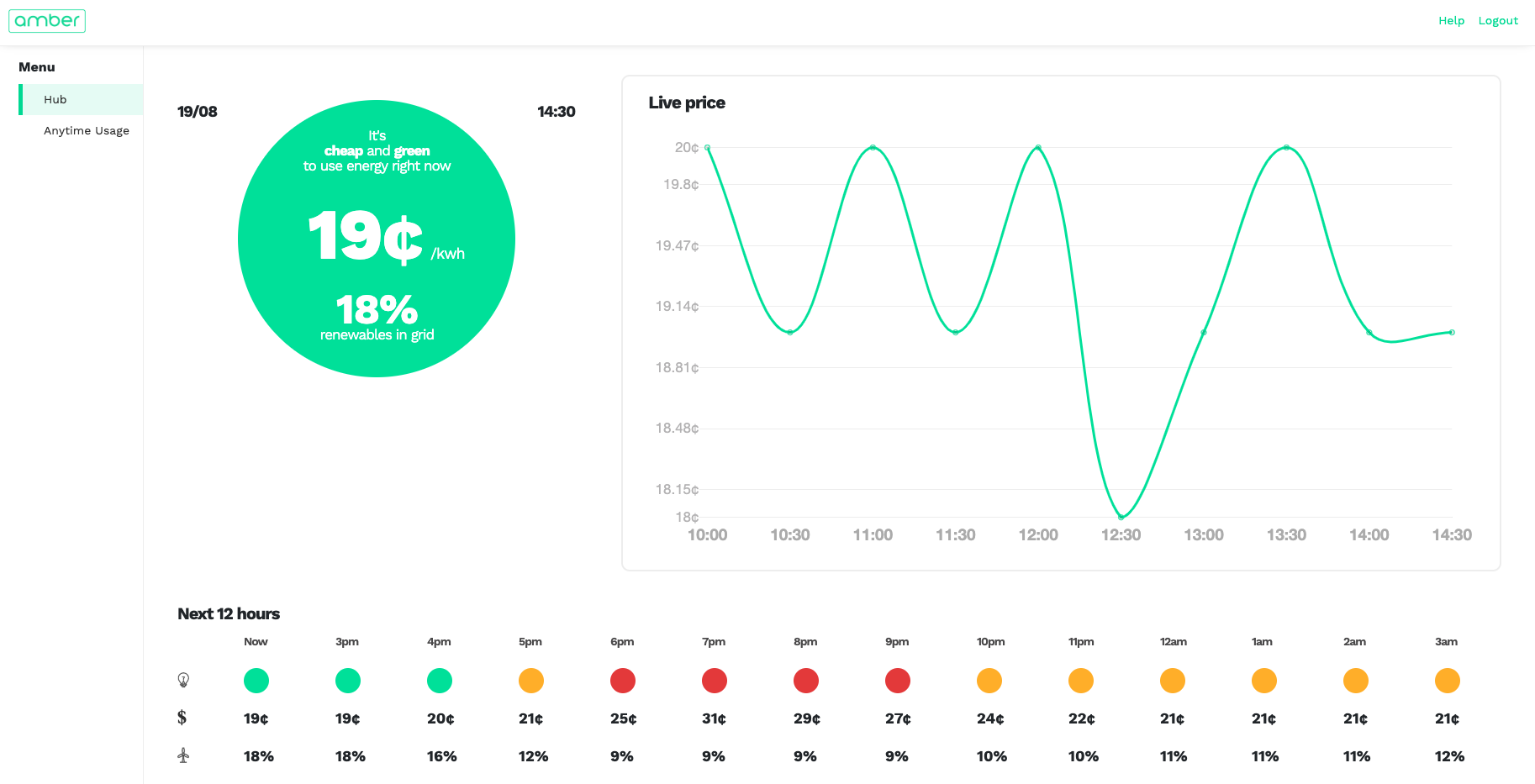 A screenshot from Amber Electric's customer portal, showing real-time & forecast spot market prices and renewable energy percentage mixes for each half-hourly settlement period on the National Electricity Market (NEM).
