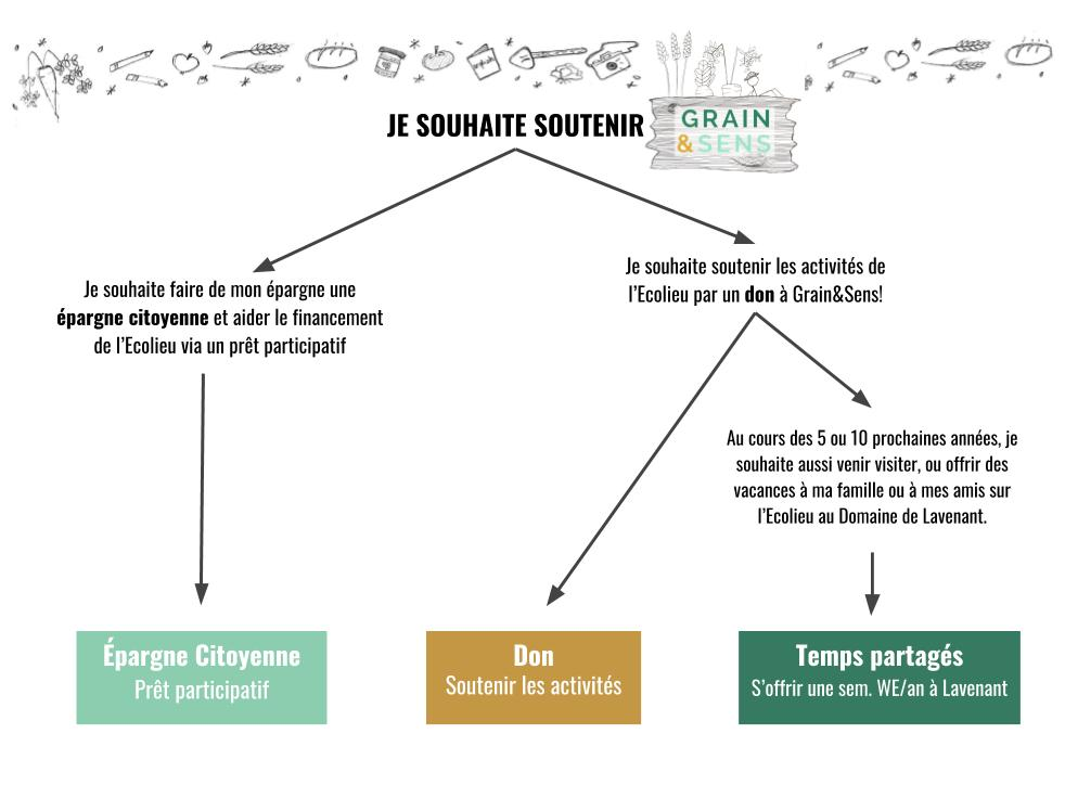 Simplified Fundraising Decision tree French (1).jpg