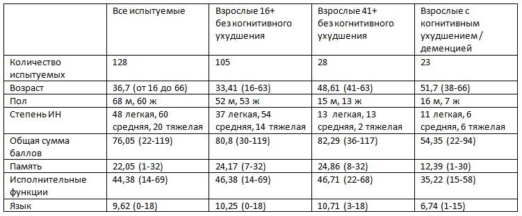 Средние показатели по CS-DS