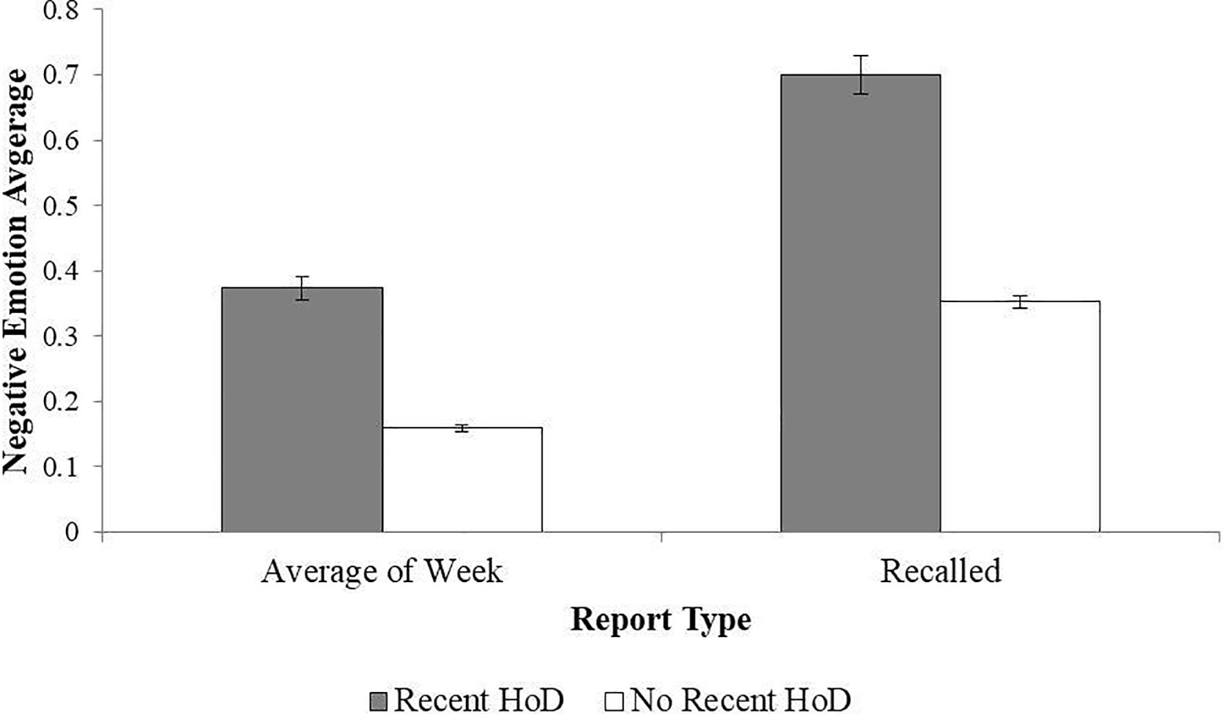 Рис 1. Сообщения о негативных эмоциях и их оценка по памяти испытуемыми.  На рисунке: Negative Emotion Average - Отрицательные эмоции в среднем; Recent HoD - недавняя история депрессивных эпизодов (на графике серым цветом); Recent HoD - без депрессивных эпизодов (на графике белым цветом); Average of Week - среднее за неделю (по ежедневным записям); Recalled - среднее по воспоминаниям