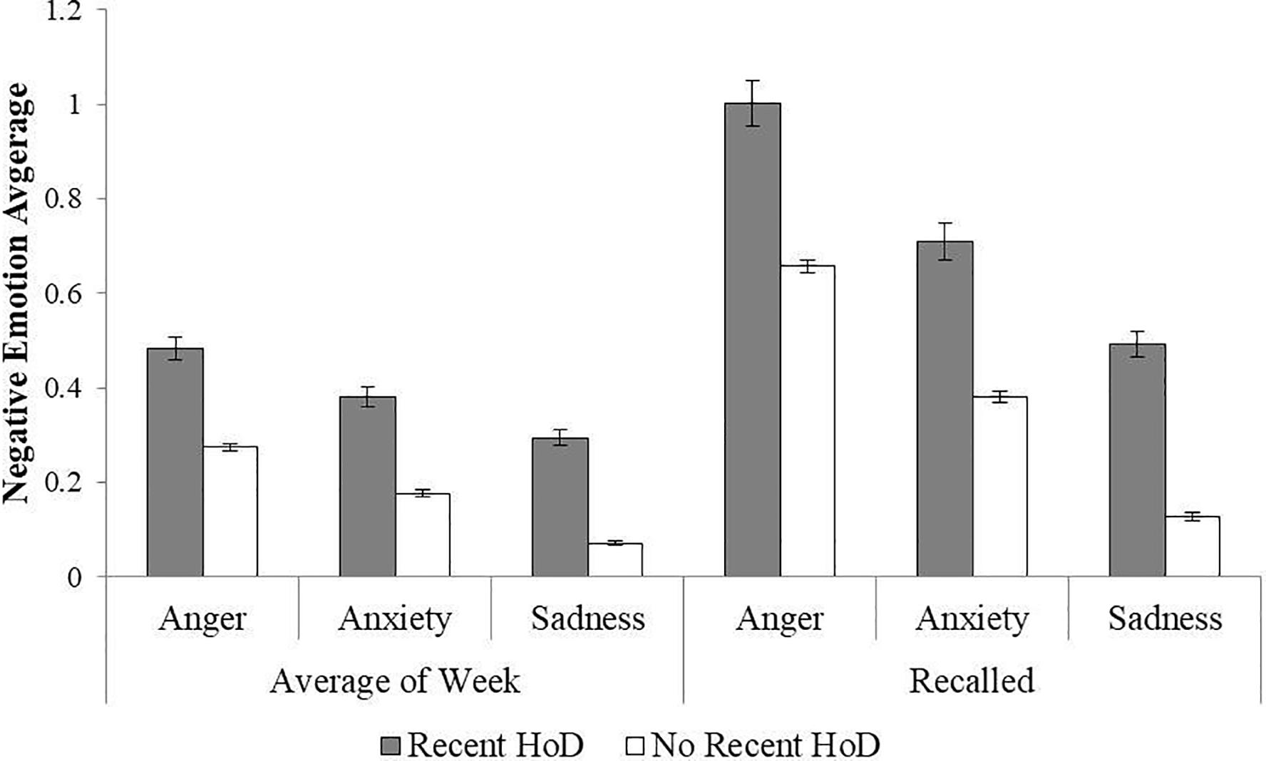 Рис 2. Сообщения о злости, грусти и тревоге и их оценка по памяти  На рисунке: Anger - злость, Anxiety - тревога, Sadness - грусть