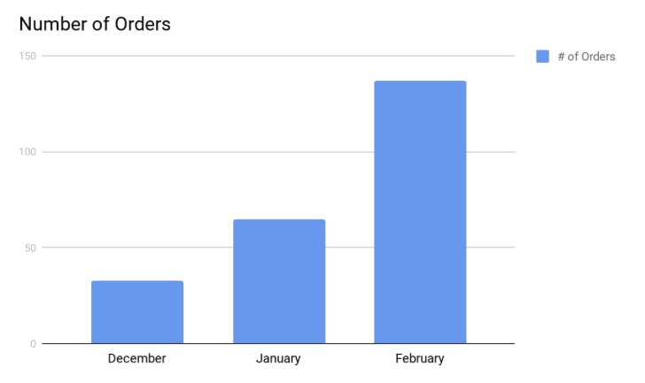 Mozzo number of orders bar chart.jpeg
