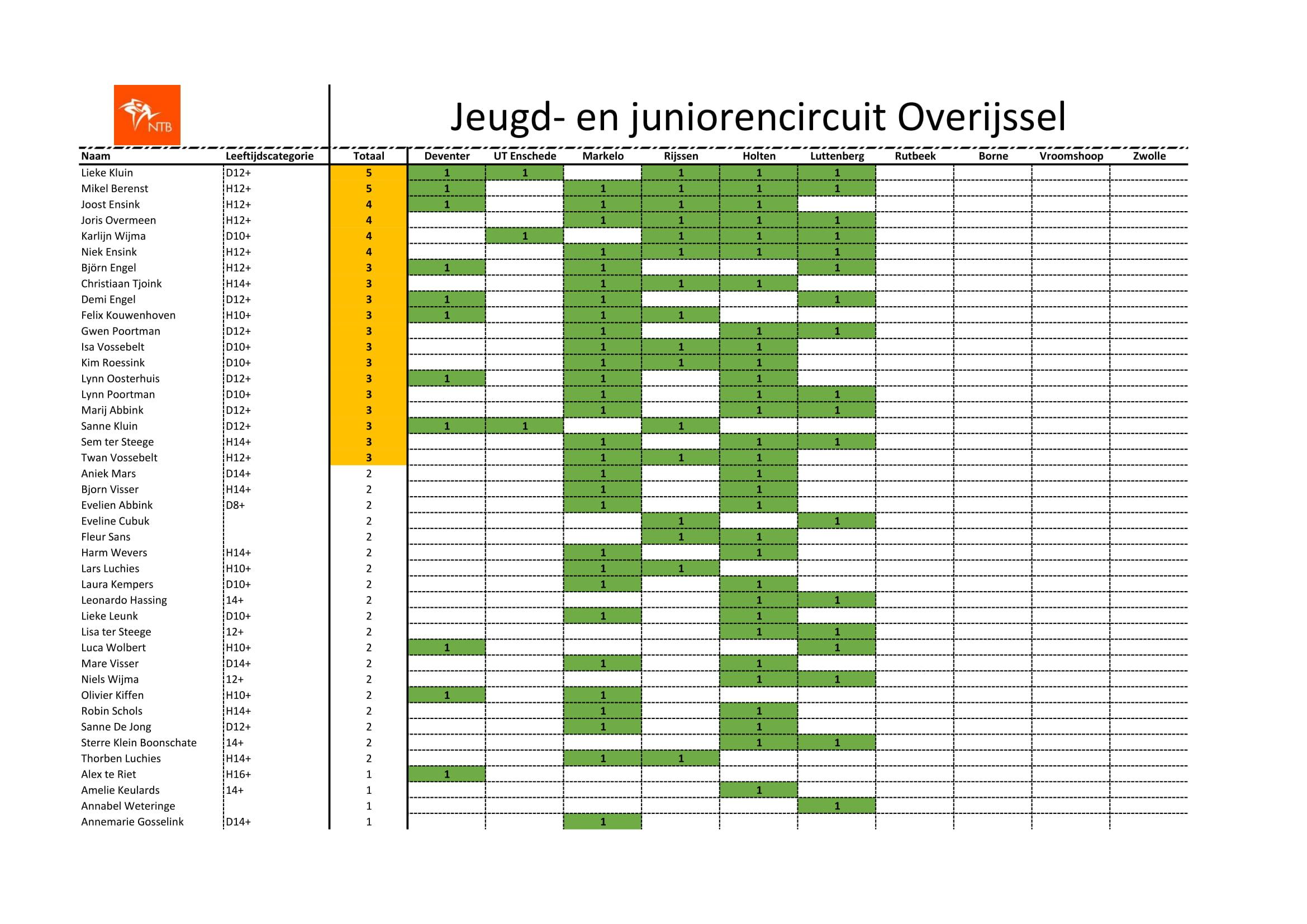 Jeugd- en juniorencircuit Overijssel - 10-7-2019-1.jpg