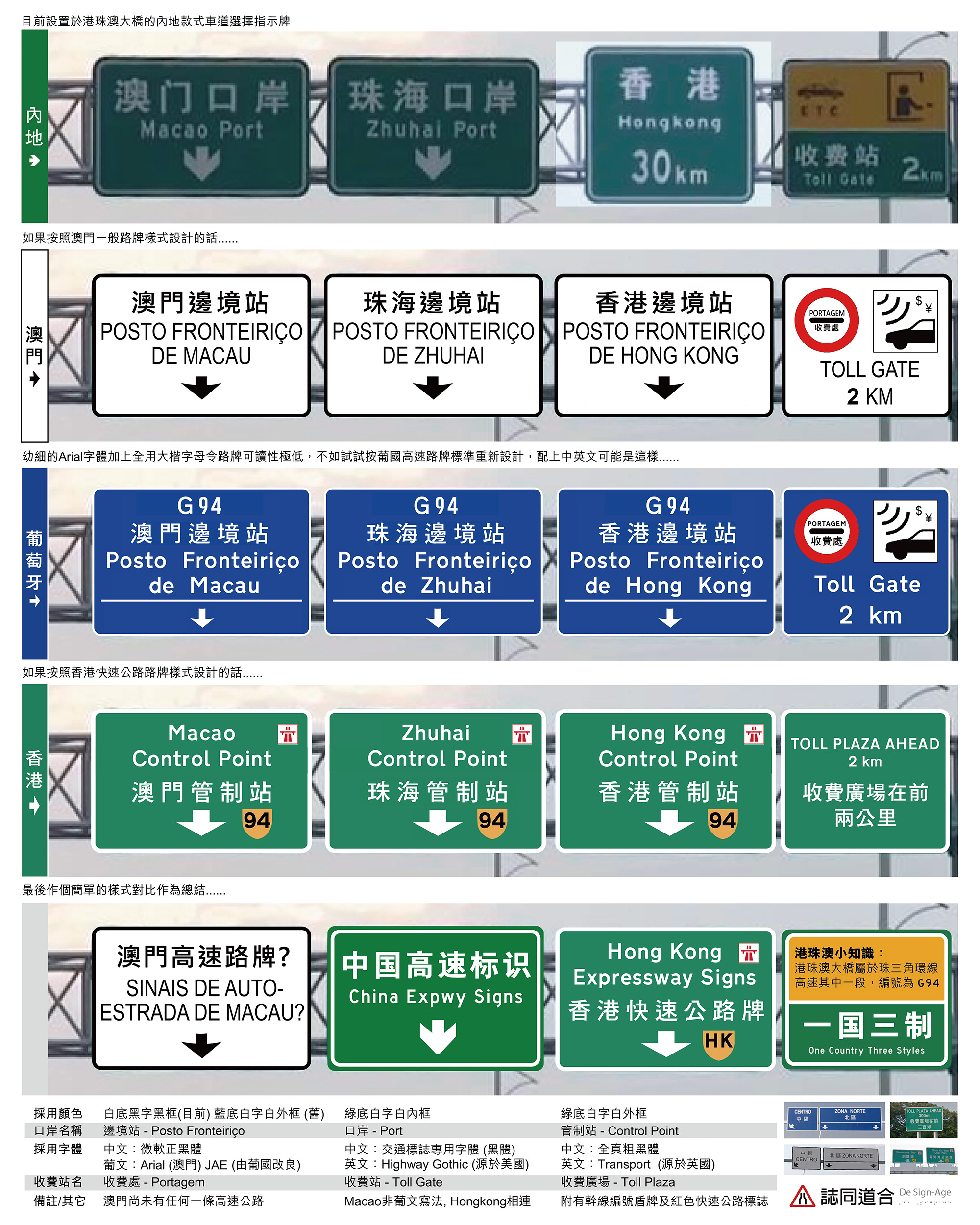 One Country: Three Styles - Although the Hong Kong-Zhuhai-Macau-Bridge, the world's longest cross-sea bridge, has finally linked the mainland with the two special administrative regions directly, each region has their own way to design the road signs for such large-scale infrastructure. A comparison from top to bottom: Mainland; Macau; Portugal (self-created as an alternative for the current Macau style) & Hong Kong