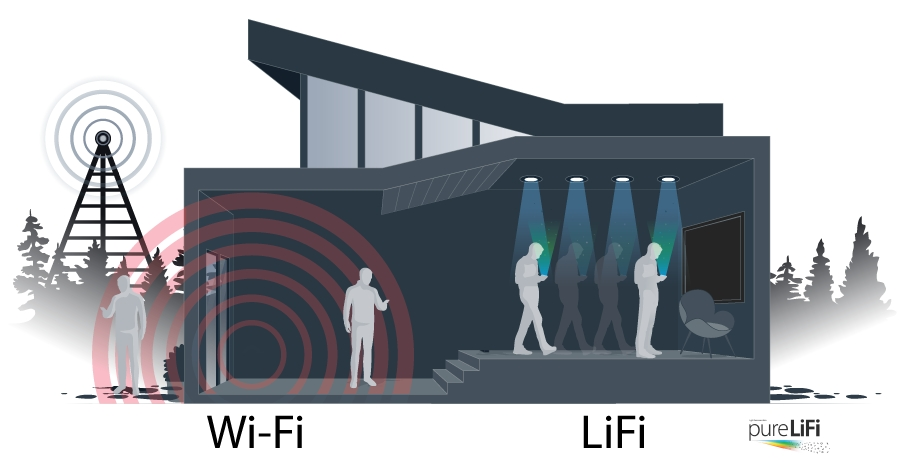 LIFI, connecting with light