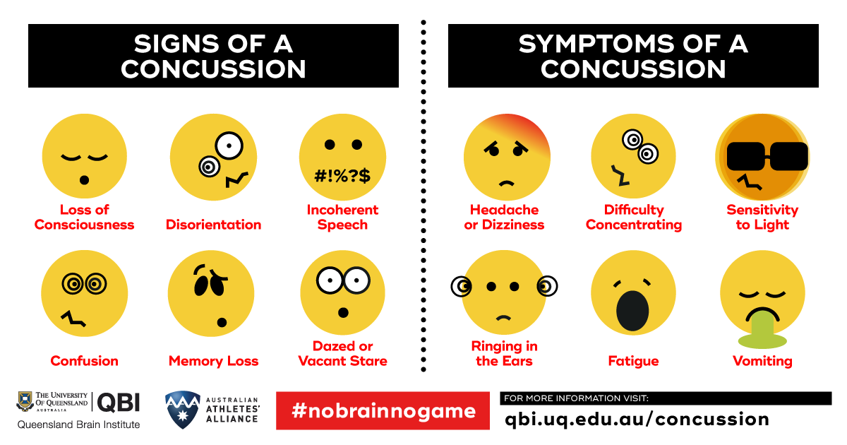 Concussion-signs-and-symptoms_QBI-research.png
