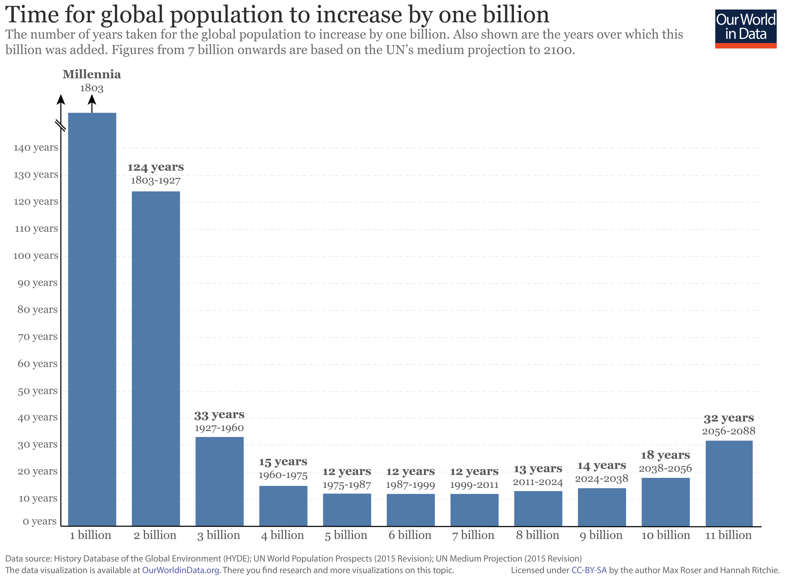 Time-taken-to-increase-population-by-one-billion-3-01.png