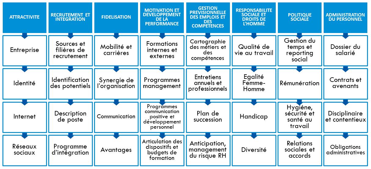 Système RH et domaines intervention temps partagé (cliquez pour agrandir et télécharger)