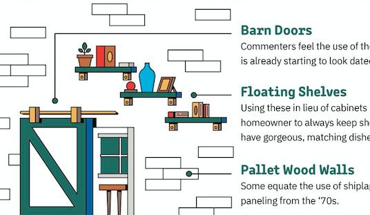 Home Design for the future