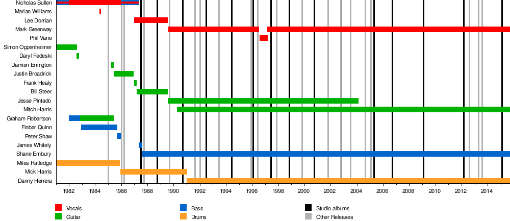 Timeline of  Napalm Death  lineup changes from Wikipedia.