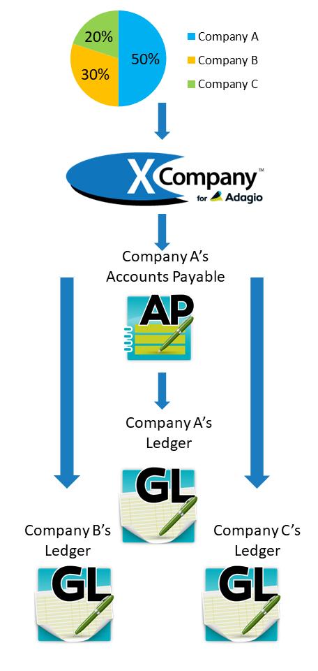 X-Company for Adagio