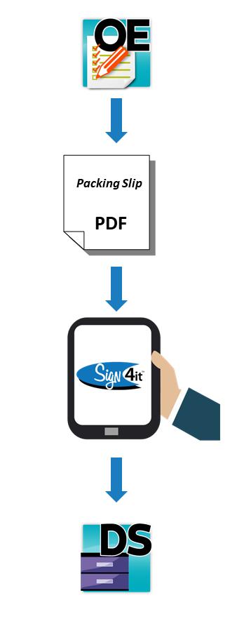 Sign4it, Adagio DocStore