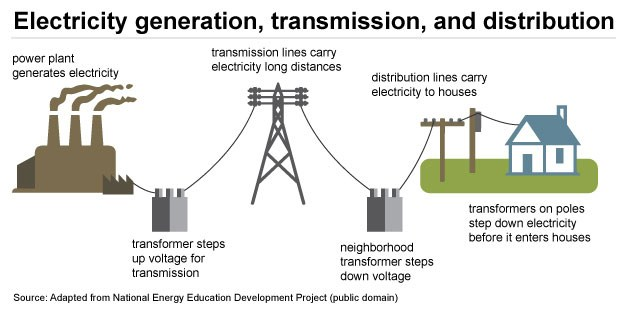 Image Two  Electricity Generation, Transmission & Distribution