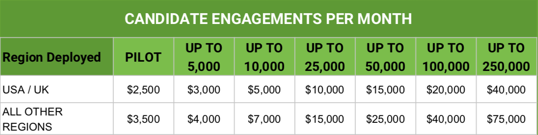 ● minimum 12-month commitment post-pilot, prices in $USD ● pilot includes up to 3,000 engagement credits activations per month as well as discovery for implementation ● fair and reasonable Use Policy: up to 20 new Campaigns per month ● unused credits will rollover and reset after three months ● Outbound engagement = 1 credit = 1SMS of 160 chrs (standard US Eng char set). Inbound Engagement = WebWidget = 0.25 credits ● Some countries do not support SMS and others only support inbound SMS from international SMS numbers.