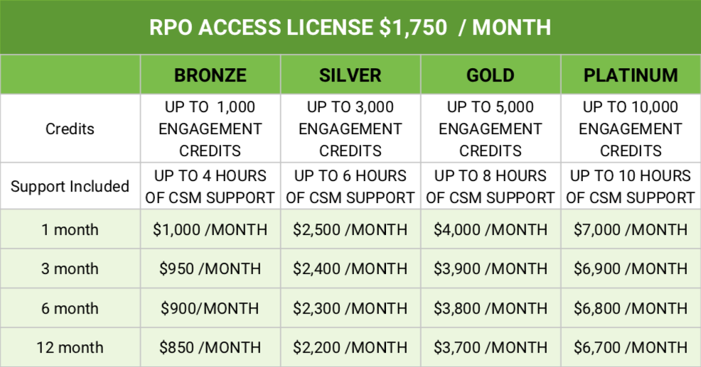 *Access License provides you with a retainer to use RoboRecruiter, an additional 20 hours of support per month, RPO bid pack and strategic account manager. Each RPO client account pays for BRONZE/SILVER/GOLD/PLATINUM