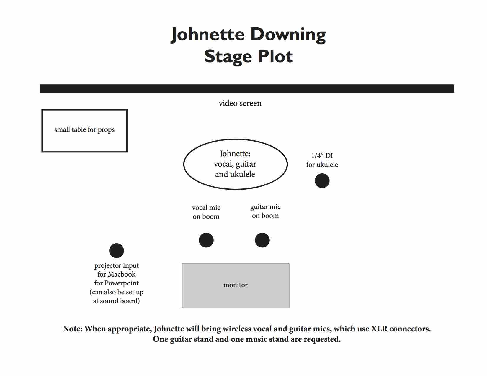 Johnette Downing Stage Plot