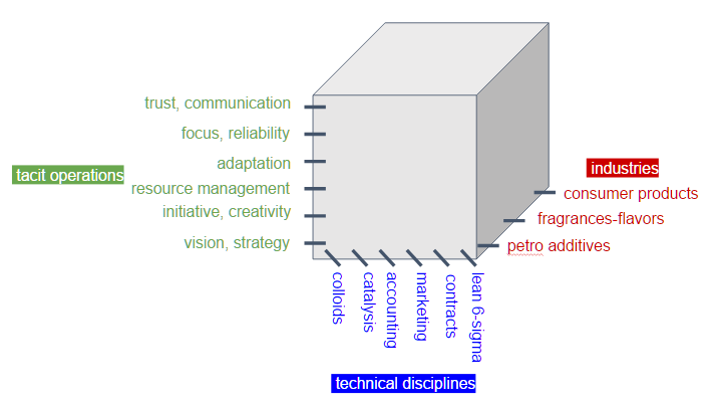 """Three axes of expertise required for innovation. Companies know their industry, and their teams collectively know the technical disciplines. Team members """"should know"""" the tacit skills -- the """"fundamentals"""" of commitment, initiative, creativity, reliability, adaptivity, focus, trust, communication, and the others. KPCo grows innovation by addressing all three axes. In our experience, the """"tacit operations"""" are the limiting factor, and so we ruthlessly use fundamentals to coach and execute in these areas """"that we all should know"""", to make innovation go!"""