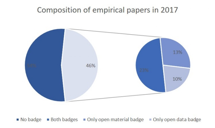 Note.  The 46% in the left pie represents all articles with one or more badges.