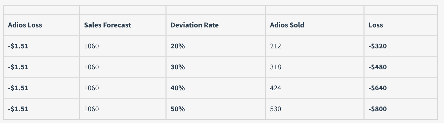 The average loss expectancy caused by cocktail deviation rates due to over pouring and liquor substitution is staggering. A bartender with a twenty percent cocktail deviation rate losses $1.51 per 212 Adios transactions totaling -$320 loss annually. In reality, cocktail deviation rates among bartenders is much higher. Average cocktail deviation rates among high volume nightclub bartenders range between 30% and 40%. A 40% cocktail deviation rate yields -$640 loss annually. Your annual loss compounds quickly when you realize this loss only reflects one cocktail. Your product mix exceeds 90 cocktails.
