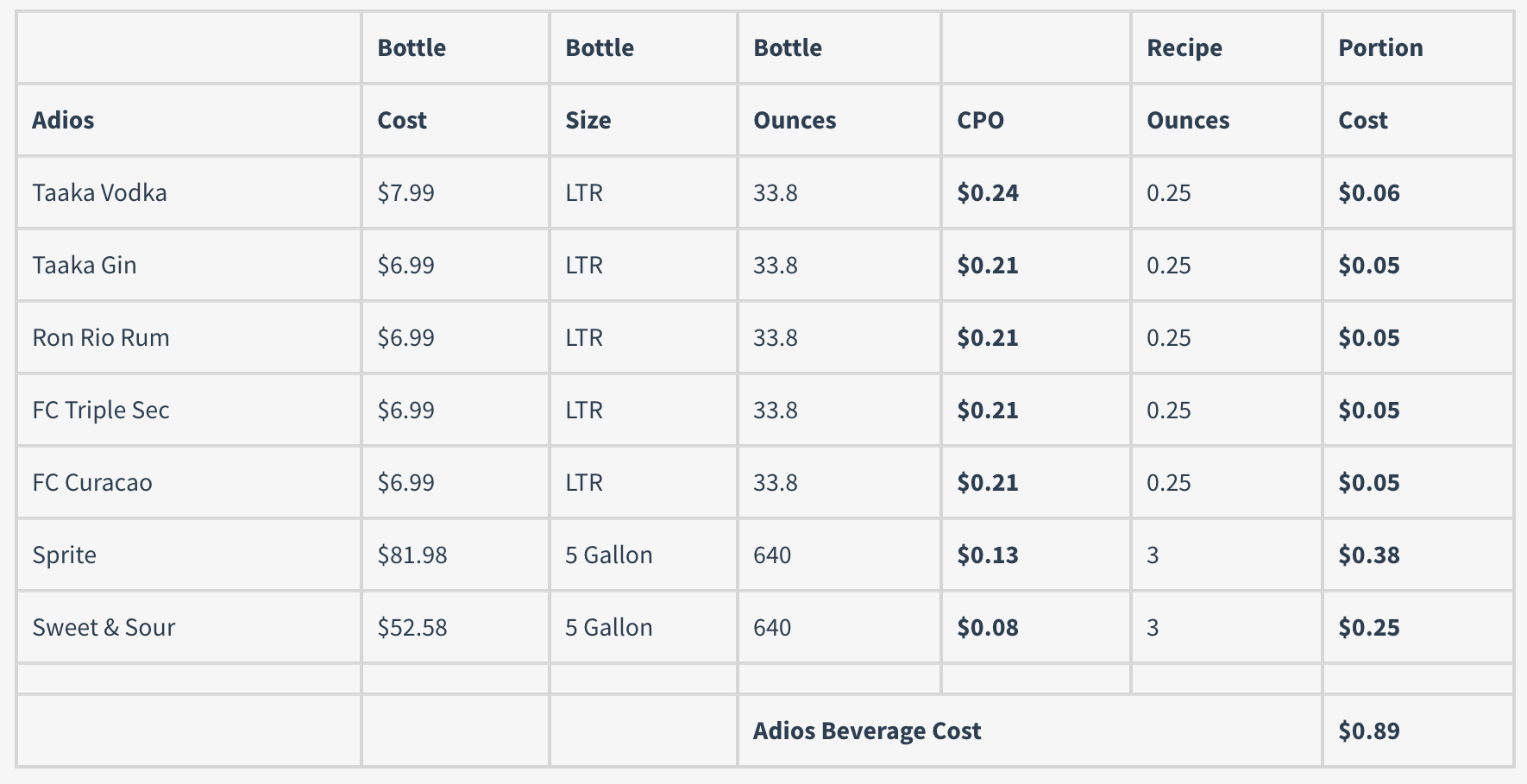 Standardizing cocktail recipes is the foundation for bar math. Calculating the total beverage cost per cocktail is paramount to profitability. The total beverage cost for an Adios is $0.89. Multi liquor drinks like adios, long islands and hurricanes are considered premium cocktails. Premium drinks that cost $0.89 to create and sell for $7.00 are profitable cocktails.
