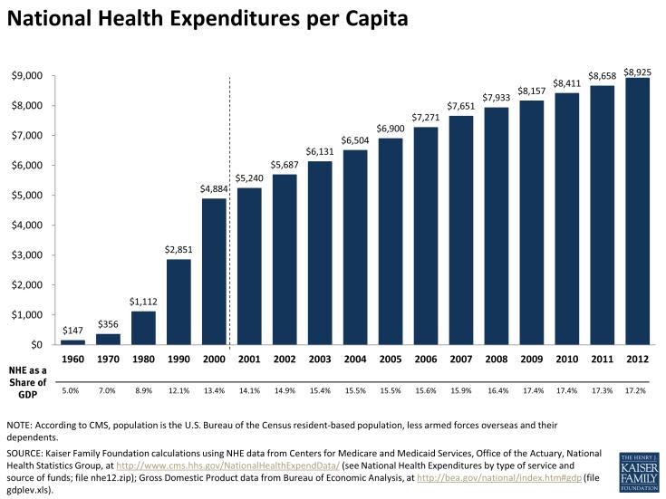 http://www.kff.org/health-costs/slide/national-health-expenditures-per-capita/