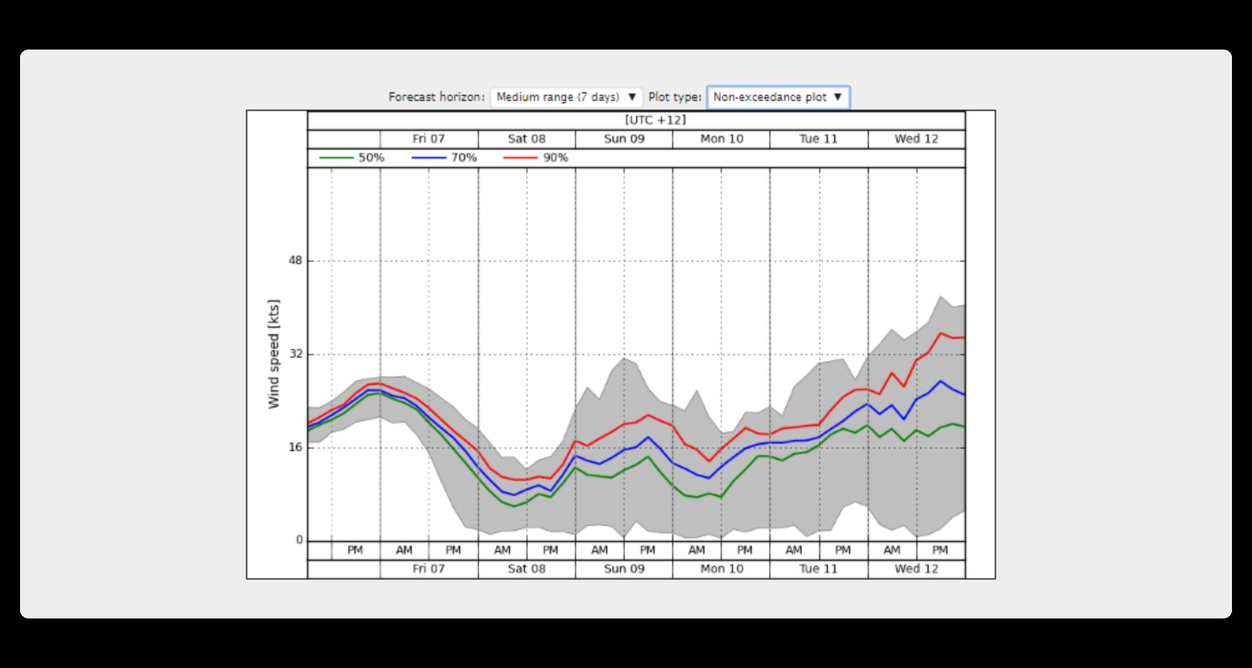 Site-specific forecast: probabilistic ensemble (non-exceedance plot)