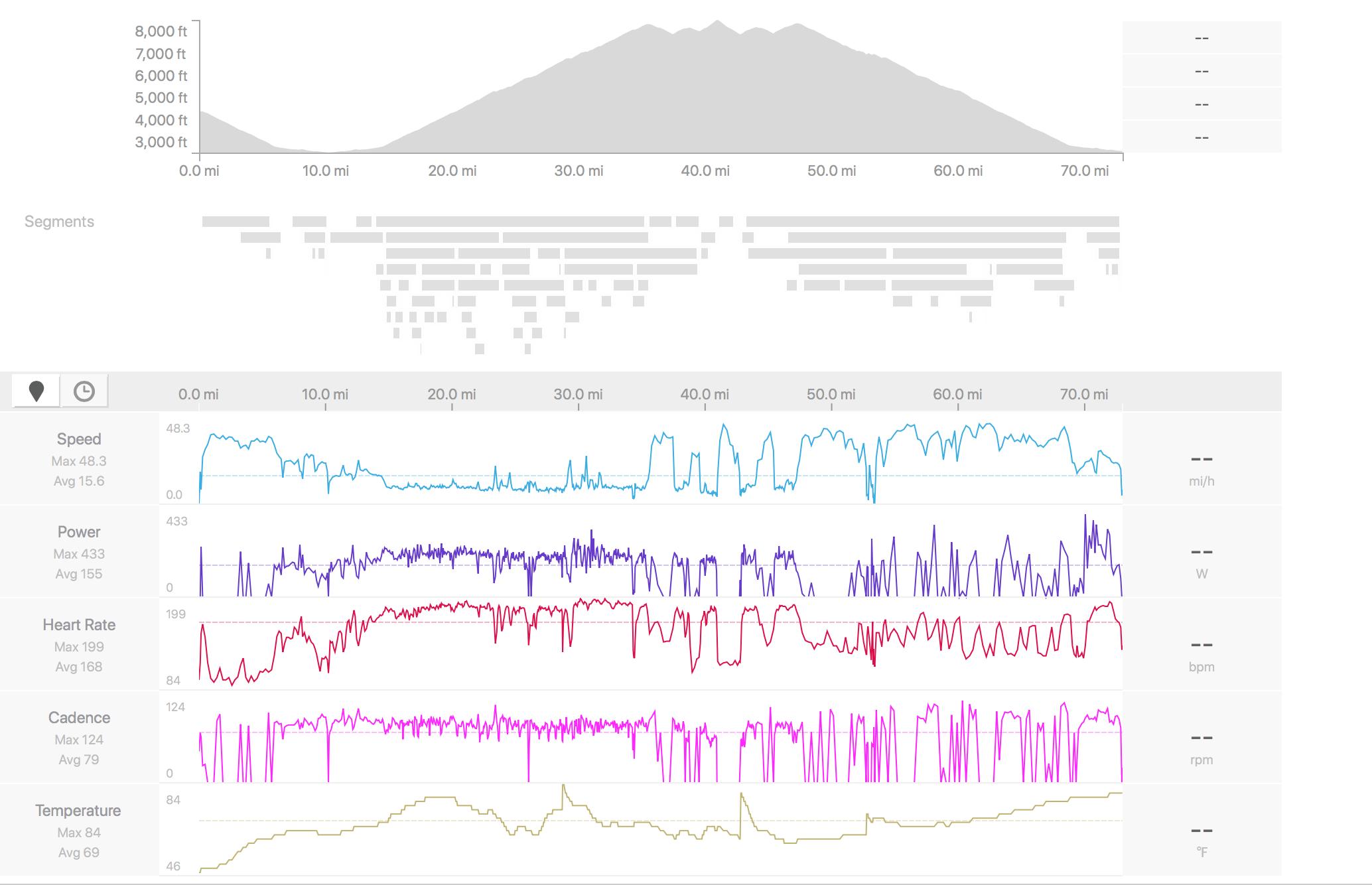 Strava graphs Mt Lemmon