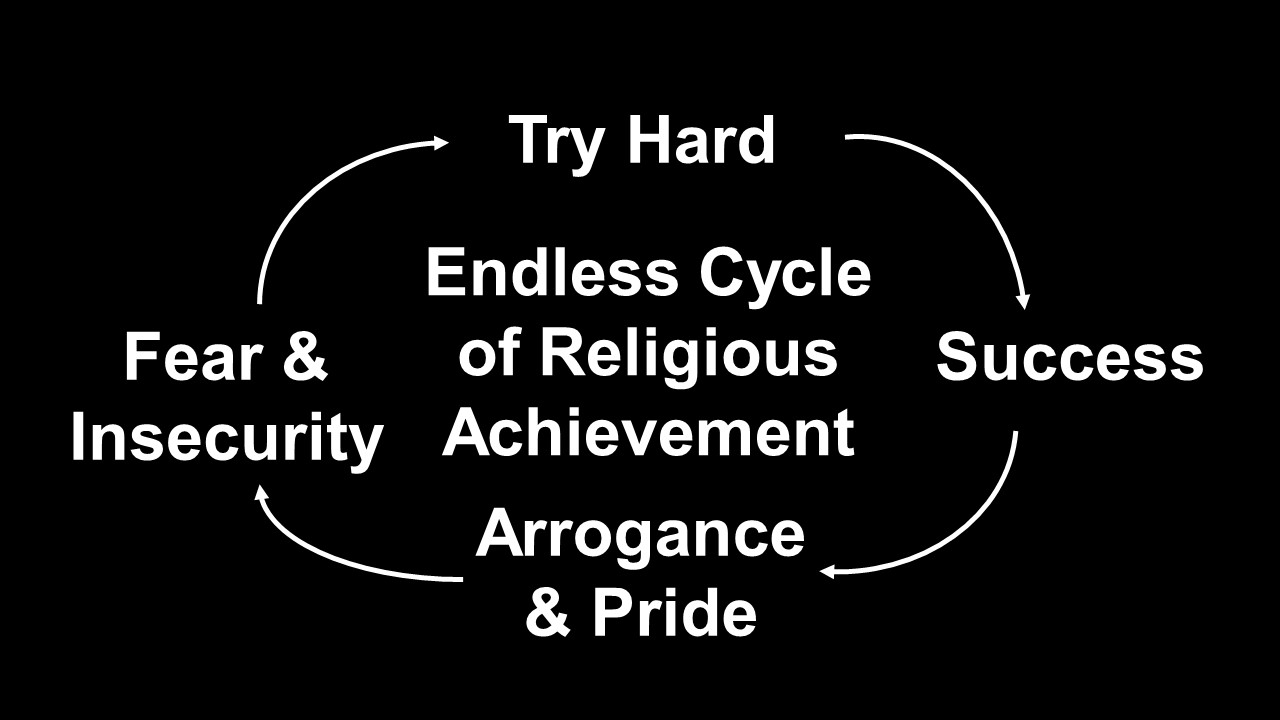 Endless Cycle of Religious Achievement.jpg