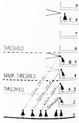 """Jan Gehl social space section.  (Source: Jan Gehl, """"Life Between Buildings. Using Public Space"""", Island Press 2011, pp. 207.)"""