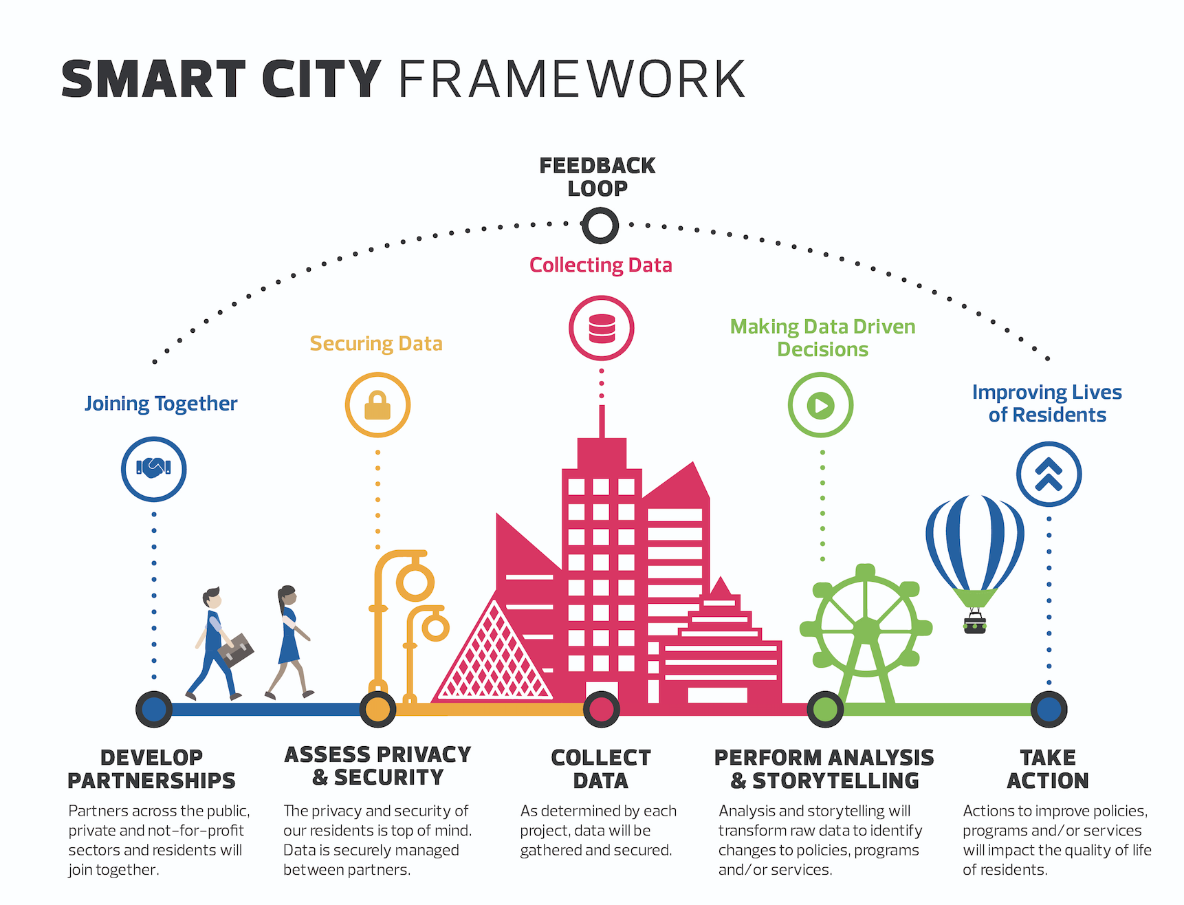 Edmonton's Smart City Framework, included within the city's Smart Cities Challenge bid  (Source: City of Edmonton)