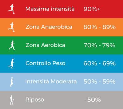 Intuitiva visualizzazione delle zone cardiache di allenamento