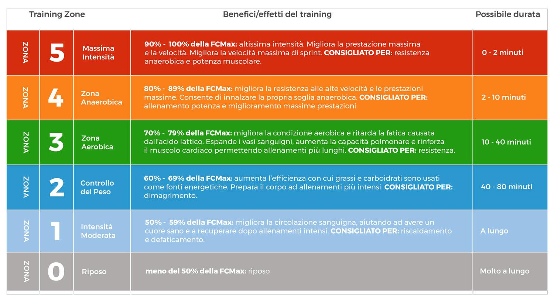 Zone cardiache di allenamento e benefici
