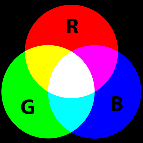 IMAGE: A visual representation of RGB's additive color from Wikipedia