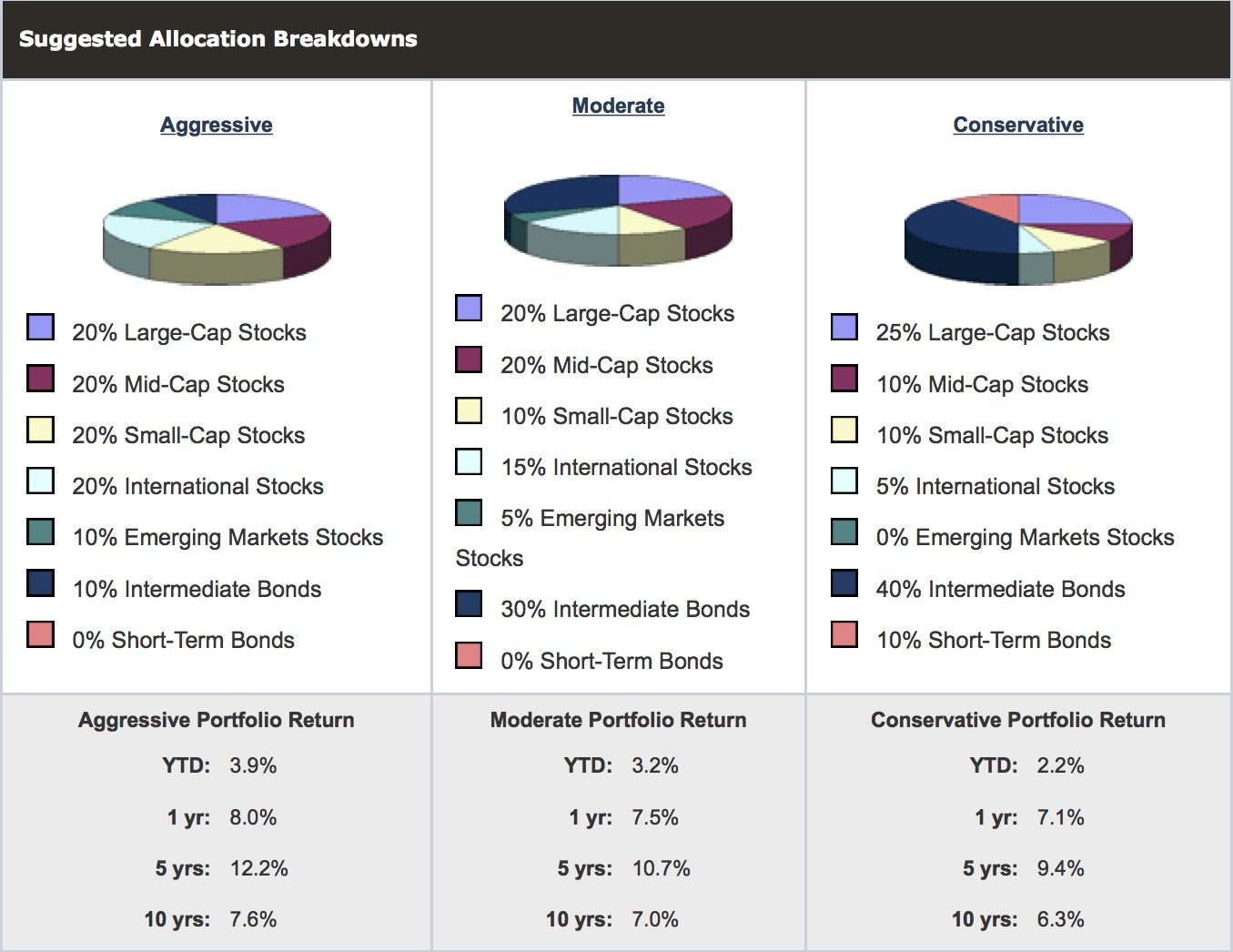 AAII Asset Allocation Models | AAII: The American Association of Individual Investors