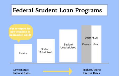 Federal-Loan-programs-e1431876399953.jpeg