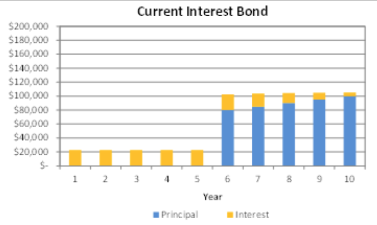 Current Interest Bond Graph.png