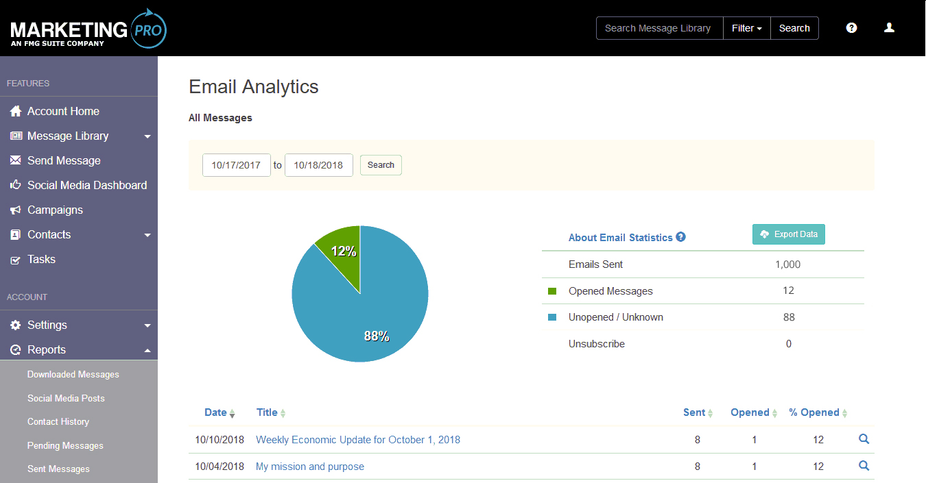 - Get complete analytics on the success of your marketing campaigns using MarketingPro's reports.