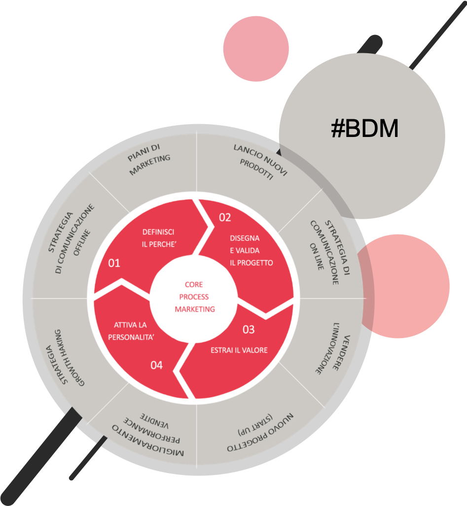 #BUSINESS DESIGN MARKETING - #BDM is a innovative marketing approach based on a four steps human-user process to solve rapidly the biggest marketing challenges, using a perfect combination of design thinking, business design and strategic marketing. Define which is the problem to solve. Design the value proposal and idea validation based on a customer needs. Extract and define the final value and proposal for the customer. Activate brand & communication. #BDM allows to make extreme clarity in the design of marketing strategies activating consumers and strongly limiting the company associated risks.