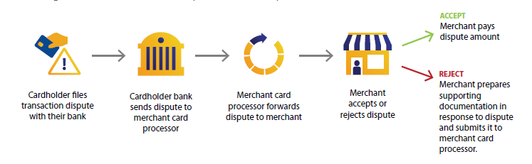 The-chargeback-dispute-life-cycle.png